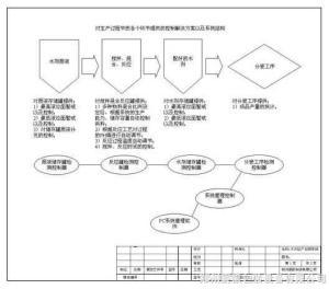 定制液體自動供料(配料)系統