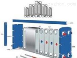 福建板式换热器 石油行业用双联板式换热器
