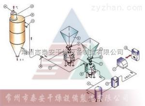 MQS型密相高壓輸送設備