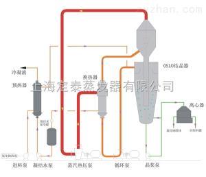MVR廢水蒸發器