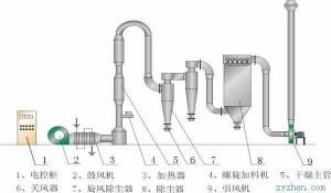 GQZ气流干燥器
