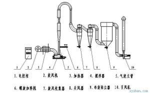 GQJ攪拌氣流干燥器