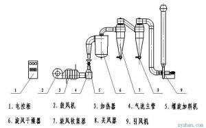 GQX旋风气流干燥器