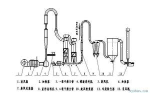 GQS双级气流干燥器