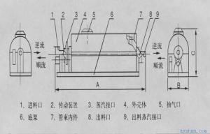GGZ管束式干燥机