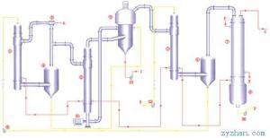 三效蒸發結晶器