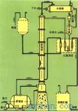 W,ZW酒精蒸馏装置