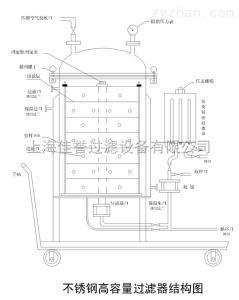 大容量活性炭過濾器廠家