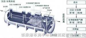 HFRP二级污水处理设备