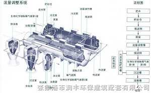 HFRP一级污水处理设备