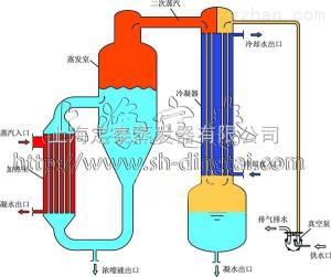 MVR蒸發器Z新高效節能款