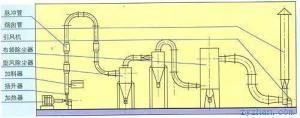MQG气流干燥器