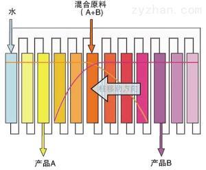 newsep连续色谱分离/色谱分离技术/欣赛科技