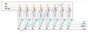 Newsep92模拟移动床色谱分离设备(SMBC)/欣赛科技连续离交