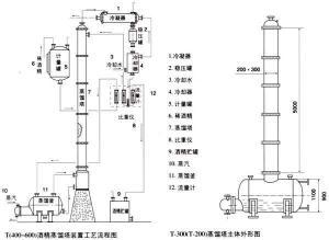 T200-T600酒精回收塔