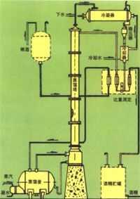 W,ZW酒精蒸餾裝置