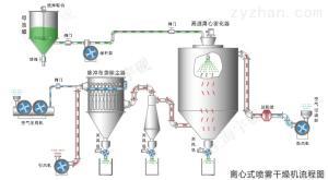 Y-LGP實驗型離心噴霧干燥機