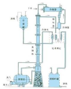甲醇、乙醇蒸餾裝置