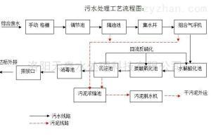 LYTT开封乳化液一体化污水处理设备生产商