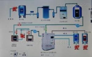 NEOW-1000型酸性氧化電位水生成器(酸化水消毒液)