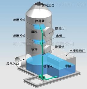 噴淋塔說明書簡介河北水噴淋洗滌塔生產廠家