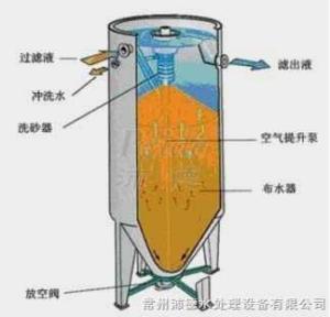活性砂过滤器