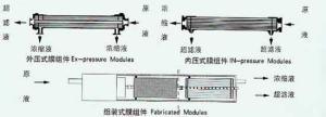 超濾過濾器