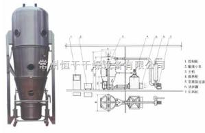 PGL-B型PGL-B型沸騰噴霧干燥制粒機