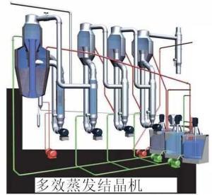 多效蒸發結晶機