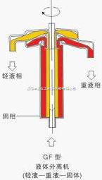 GF分离型管式离心分离机
