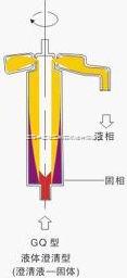 GQ澄清型管式離心分離機