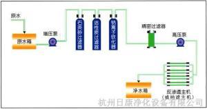 TCQW納濾設備,鈉離子交換設備,反滲透膜設備