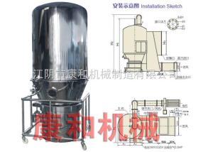 GFG -系列高效沸騰干燥機
