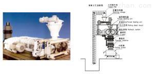 GFZL系列干法輥壓式制粒機